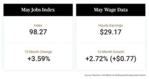 Following April Surge, Small Business Job Growth Holds Pace in May