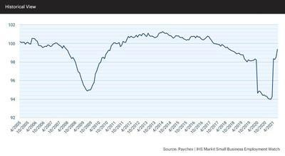 The data released in the latest report of the Paychex   IHS Markit Small Business Employment Watch shows the Small Business Jobs Index jumped 0.85 percent in July, the second strongest one-month increase since 2010.