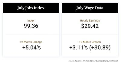At 99.36, the small business jobs index is up more than one percent over last quarter and five percent from last year, suggesting a significant recovery from the COVID-19 pandemic. Hourly earnings growth improved to 3.11 percent in July, up from June's increase of 2.84 percent.