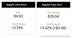 Small Business Job Growth Continues to Accelerate in August | State